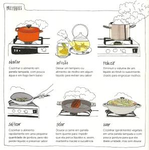 Foto 02 - Termos técnicos da culinária